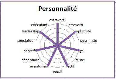 Primevere personnalite