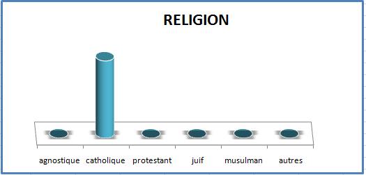 Primevere religion