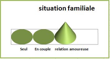 Primevere situation-familiale