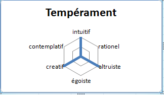 Primevere temperament