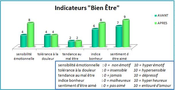 Martin IndicateurBienEtre