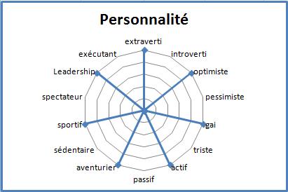 Martin personnalite