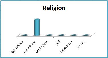 Martin religion
