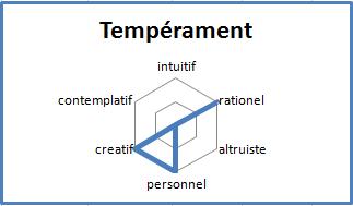 Martin temperament