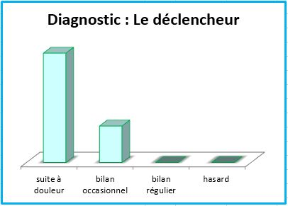 Constat DiagnosticDeclencheurAfterDad