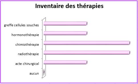 Constat TherapiesAfterMartin