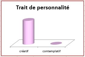 Constat TraitPersoCreatifAfterGaspard