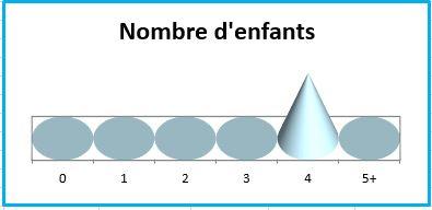Francois_nb-enfants