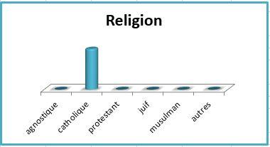 Francois_religion