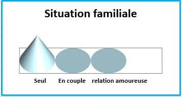 Francois_situation-familiale