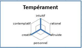 Francois_temperament