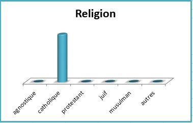 Gaspard Religion