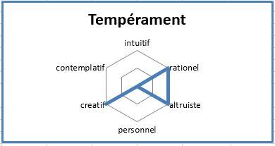 Gaspard Temperament