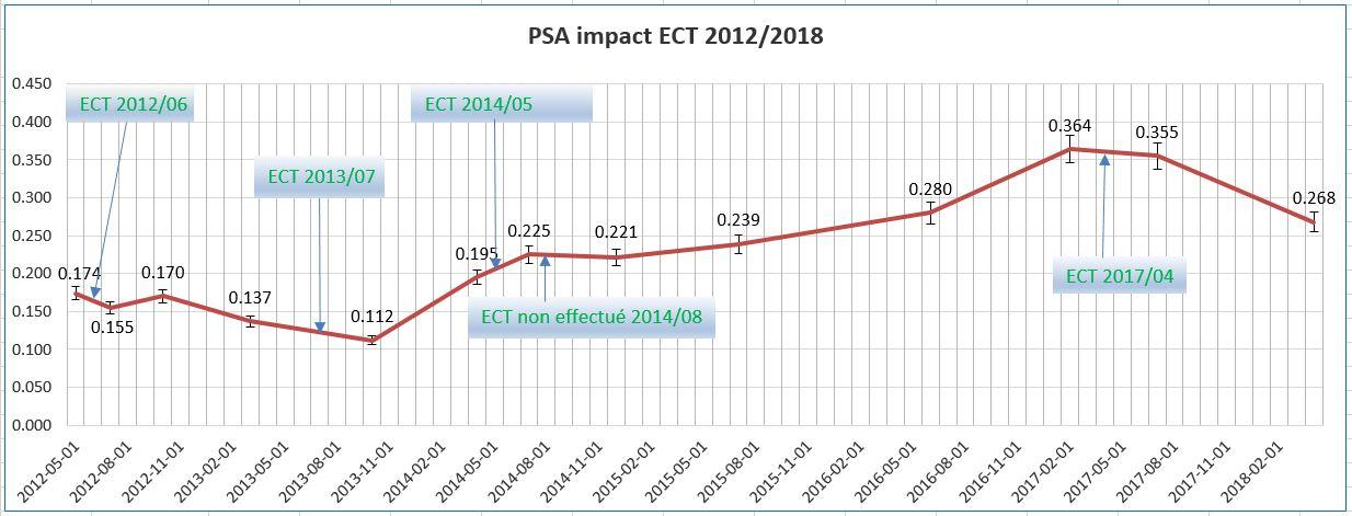 Gaspard TherapieCompl-PSAimpactECT2012-2018FR